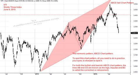 abcd pattern amibroker straits times index scan sti moses stocks analysis