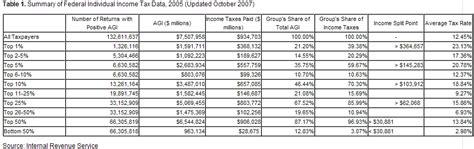 tax table percentage 1b jpg