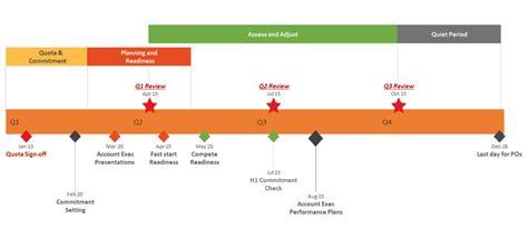 timeline template maker office timeline 1 free timeline maker gantt chart creator