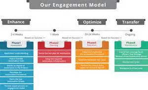 engagement model zado infotech