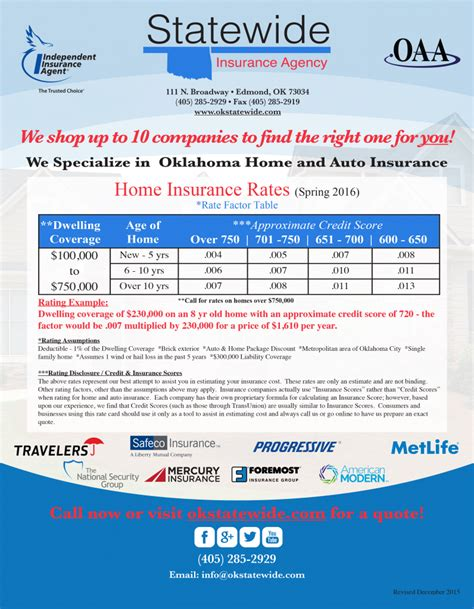 Best Car Insurance Rates In Oklahoma   Upcomingcarshq.com