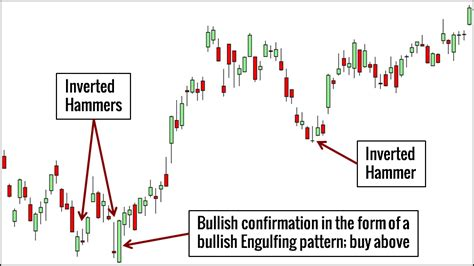 hammer pattern stock market 10 price action candlestick patterns you must know
