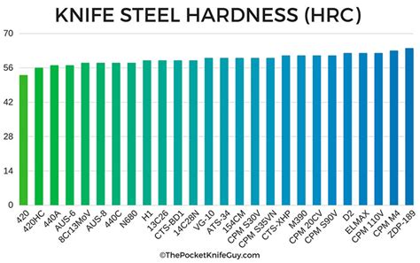 hardness steel a comprehensive guide to the best knife steel the pocket