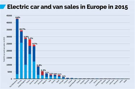 Electric Car Sales Europe 2015 Europe To 500 000 Evs By The End Of 2016