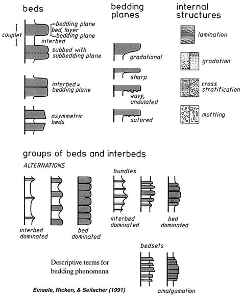 Bedded Definition by Strata Terminology