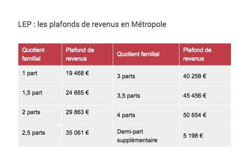Livret Lep Plafond by Coup Dur Pour Le Livret A 224 Partir De 2020 01 Banque En