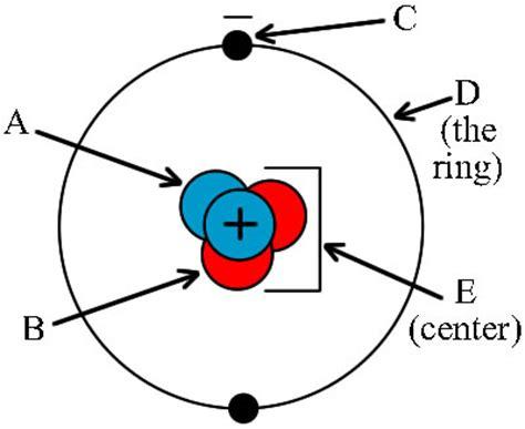 blank atom diagram atom graphic matching