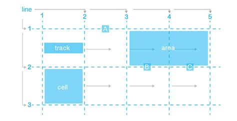 layout on grid how to create a simple layout with css grid layouts