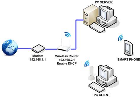 Router Dan Switch beda wireless access point dan wireless router
