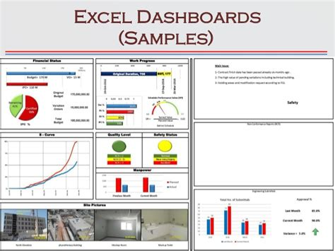 construction kpis dashboards