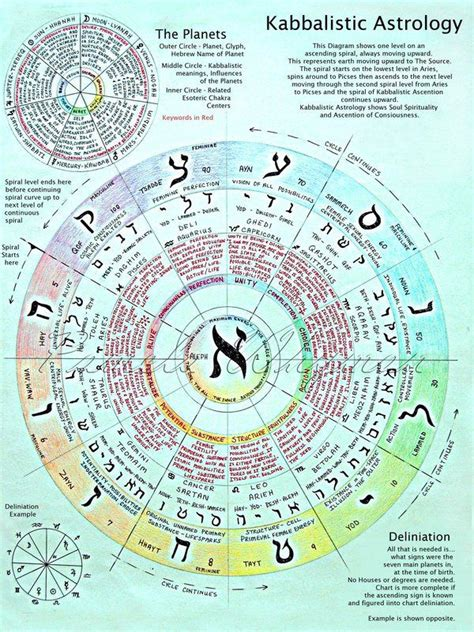 astrology and numerology study may 476 best 193 rvore da vida e s 237 mbolos cabal 237 sticos images on