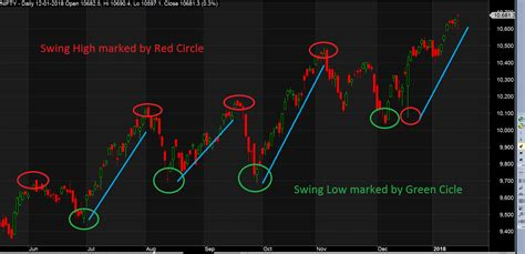 swing marke why swing trading is favorable for beginner traders