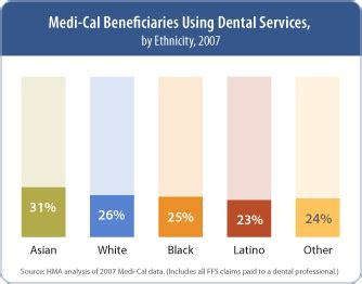 Medi Cal Office Sacramento by Denti Cal Facts And Figures Chcf Org