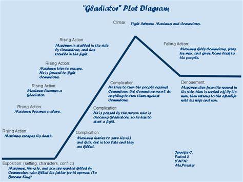 plot diagram for the gift of the magi c s gladiator plot diagram