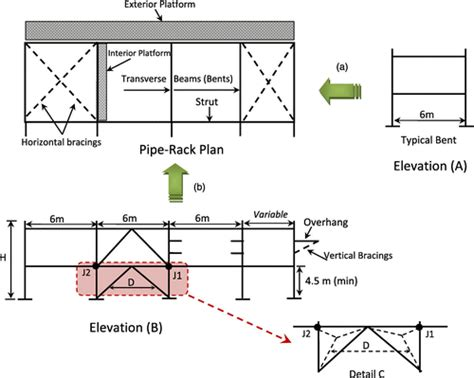 pipe rack foundation design rational design of pipe racks used for oil sands and petrochemical facilities practice