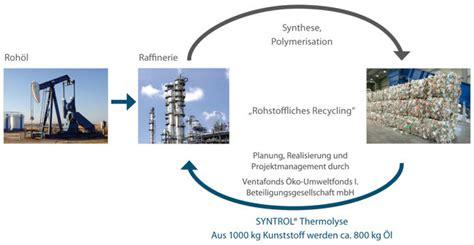 wann entsteht co2 k 252 nstliche 214 lquelle in deutschland entsteht in
