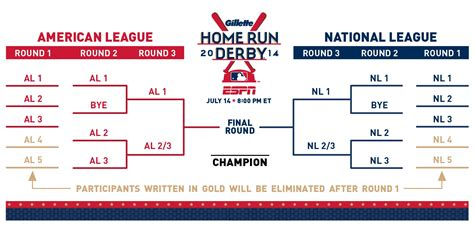 2014 home run derby bracket order true blue la