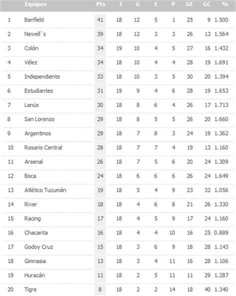 tabla del torneo argentino 2016 tabla del torneo argentino 2016 newhairstylesformen2014 com
