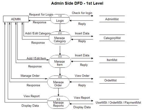 dfd designer dfd diagram for shopping website
