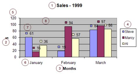 chart components components of a excel chart get digital help microsoft