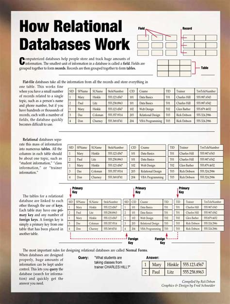 Relational Table by Ibm100 Relational Database