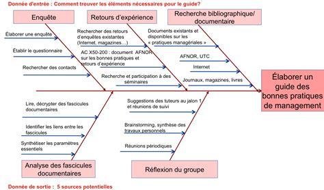 comment faire un diagramme d ishikawa sur excel les bonnes pratiques de management