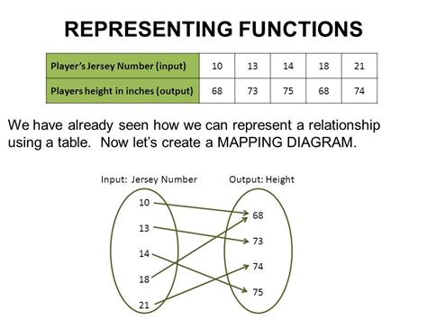 make a mapping diagram for the relation representing proportional relationships ppt
