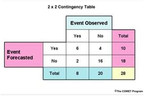 fchs stat 2 way contingency tables