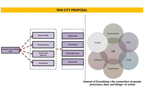Smart City Kakinada Essay Writing by Vision Of Smart City Kakinanda Cept Portfolio