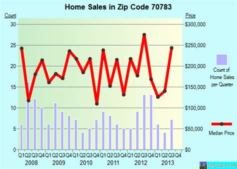 ventress la zip code 70783 real estate home value