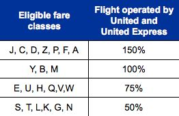 earning united on consolidator fares one mile at a time