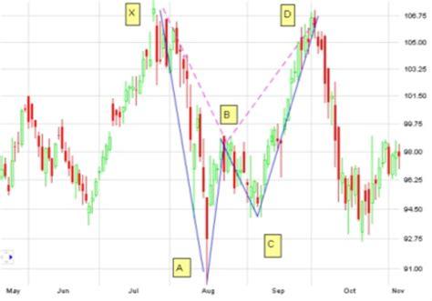 gartley pattern exles gartley pattern gartely pattern forex trading strategy