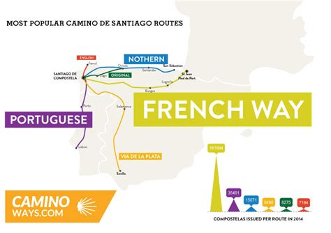 camino de santiago routes most popular camino de santiago routes in 2014