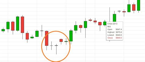 candlestick pattern accuracy catch major reversals with elliott wave and candlestick
