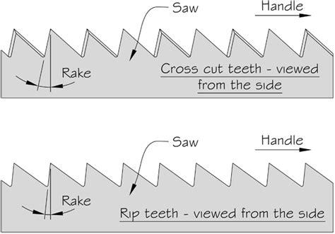 tooth saw cutting mechanics of saw teeth