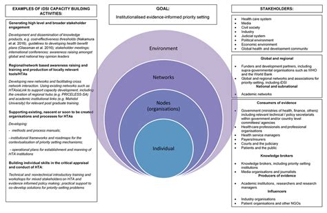 priority setter definition evidence informed capacity building for setting health
