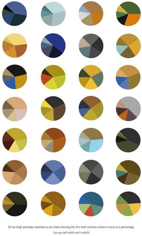 gogh pie charts boing boing