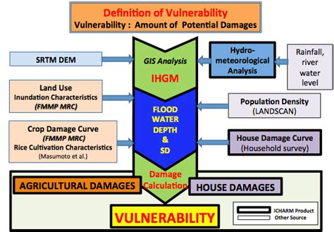 vulnerability assessment process flowchart flowchart of ihgm for flood vulnerability assessment