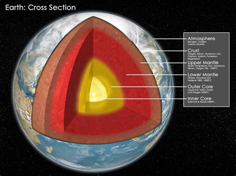 earth cross section diagram quotes