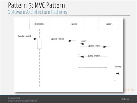 mvc pattern software engineering software engineering chp5 software architecture