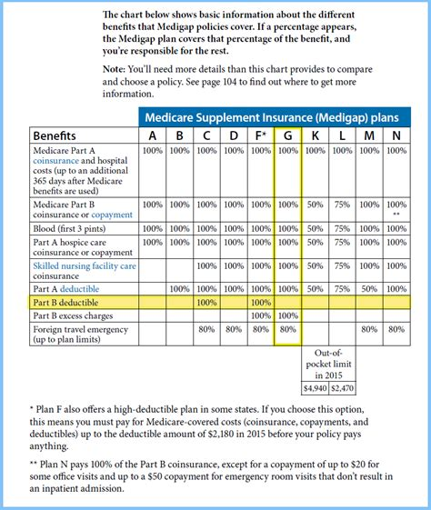 financial medicare medicare rate sheet medicare supplement plan g vs plan f medicare supplement