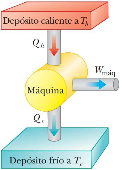 barco a vapor marco teorico marco teorico f 237 sica termodinamica