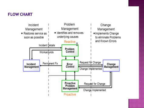 issue resolution flowchart problem management flow chart pictures to pin on