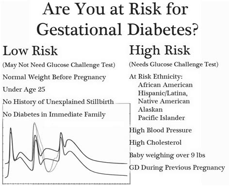 gestational diabetes c section gestational diabetes blood sugar testing in pregnancy