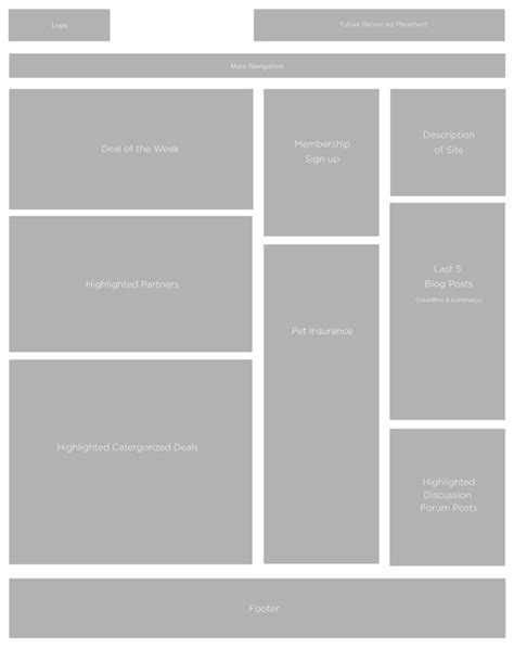 html5 wireframe template using wireframes to streamline your development process