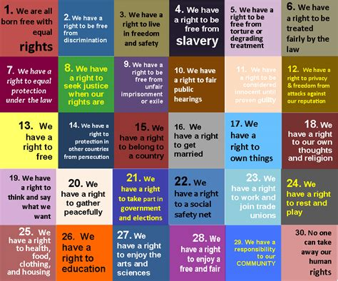 all human rights list universal declaration of human rights building bridges