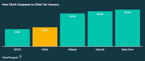 Usaa Auto Insurance Quote   QUOTES OF THE DAY