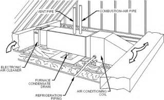 home hvac design home ductwork design home and landscaping design