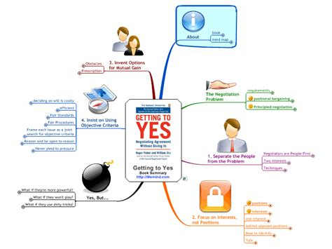 Getting To Yes getting to yes mind map biggerplate