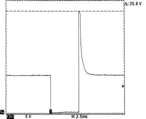 inductive kick of an injector waveforms injector pattern tutorial 1984 1991 jeep xj jeep